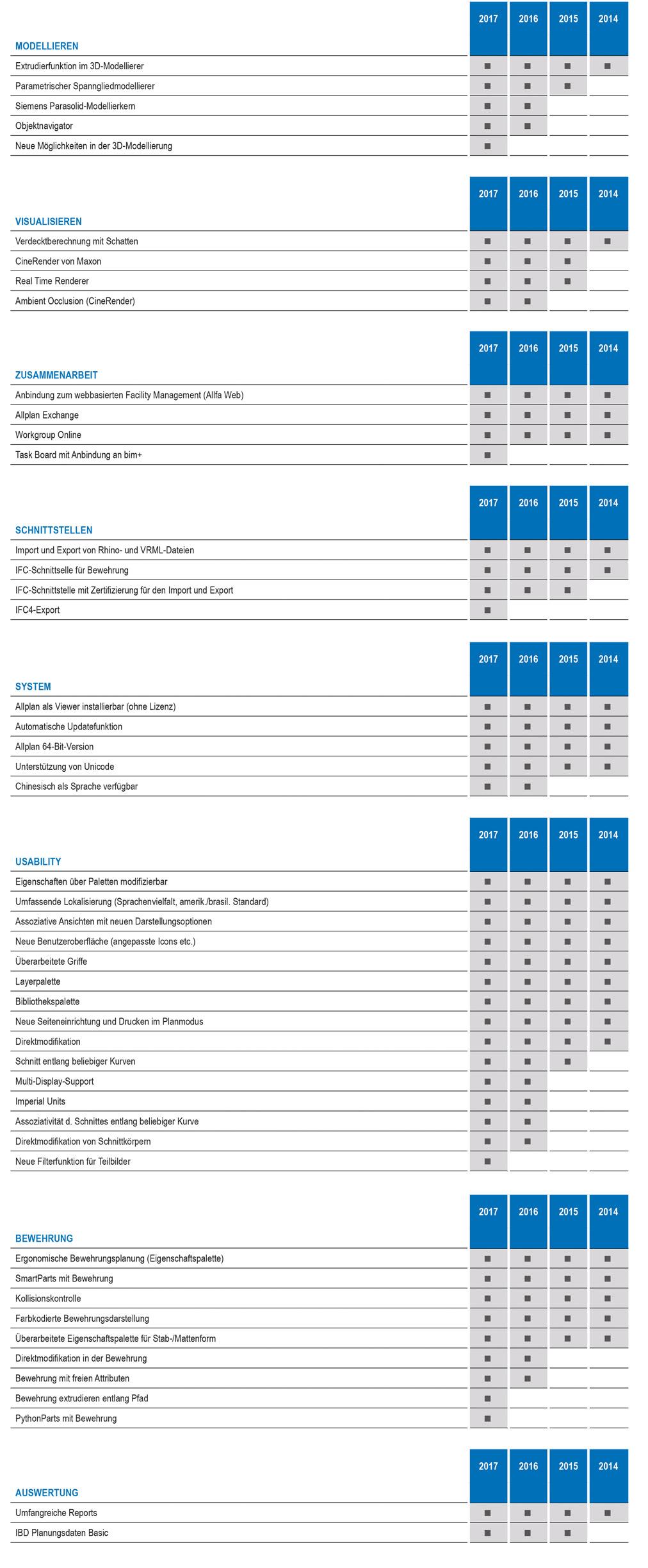 Allplan 2017 Ingbau Versionsmatrix