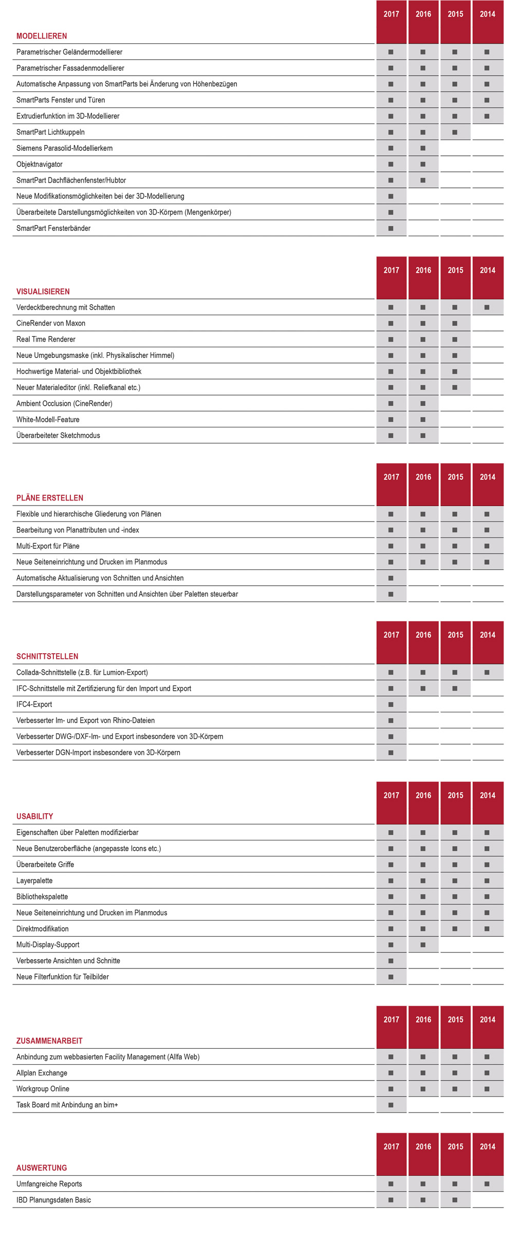 Allplan 2017 Versionsmatrix